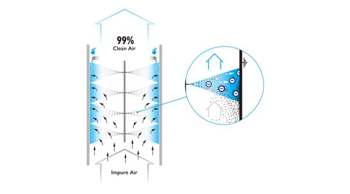 离子瀑技术